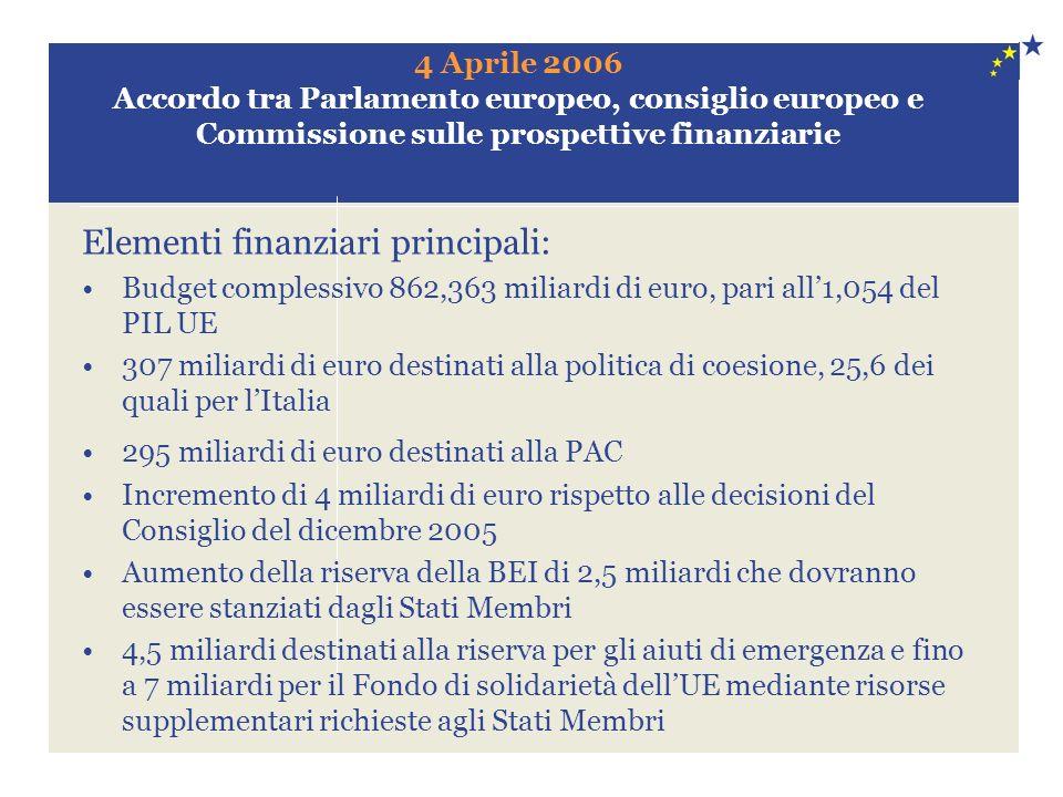 4 Aprile 2006 Accordo tra Parlamento europeo, consiglio europeo e Commissione sulle prospettive finanziarie Elementi finanziari principali: Budget complessivo 862,363 miliardi di euro, pari all1,054 del PIL UE 307 miliardi di euro destinati alla politica di coesione, 25,6 dei quali per lItalia 295 miliardi di euro destinati alla PAC Incremento di 4 miliardi di euro rispetto alle decisioni del Consiglio del dicembre 2005 Aumento della riserva della BEI di 2,5 miliardi che dovranno essere stanziati dagli Stati Membri 4,5 miliardi destinati alla riserva per gli aiuti di emergenza e fino a 7 miliardi per il Fondo di solidarietà dellUE mediante risorse supplementari richieste agli Stati Membri