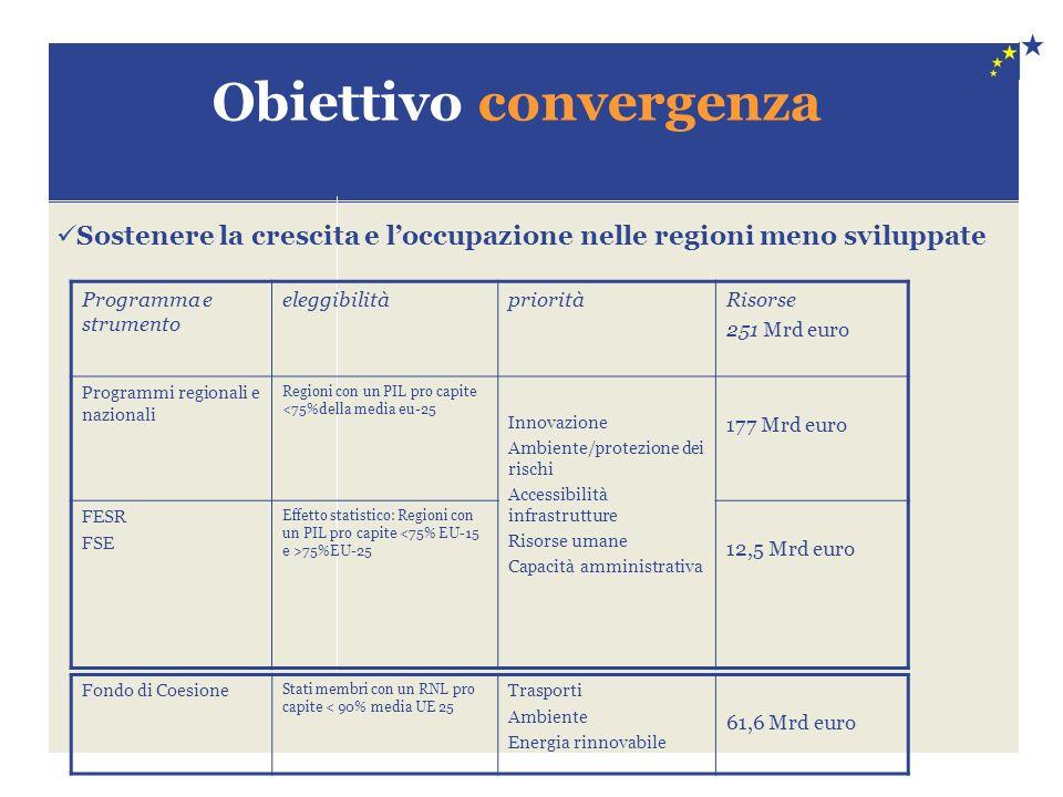 Obiettivo convergenza Programma e strumento eleggibilitàprioritàRisorse 251 Mrd euro Programmi regionali e nazionali Regioni con un PIL pro capite <75