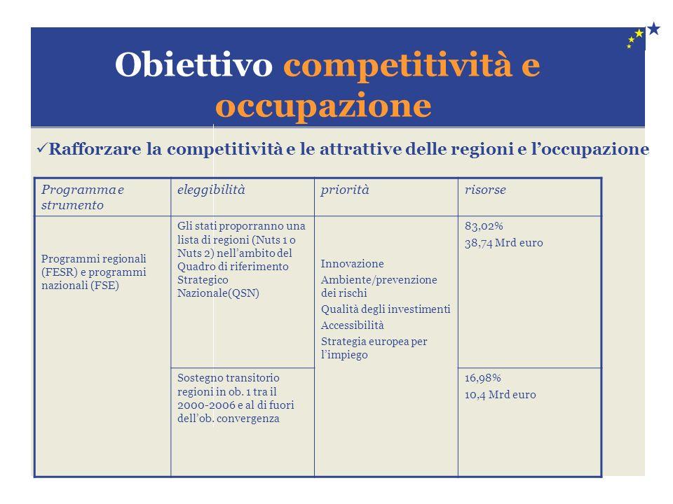 Obiettivo competitività e occupazione Programma e strumento eleggibilitàprioritàrisorse Programmi regionali (FESR) e programmi nazionali (FSE) Gli stati proporranno una lista di regioni (Nuts 1 o Nuts 2) nellambito del Quadro di riferimento Strategico Nazionale(QSN) Innovazione Ambiente/prevenzione dei rischi Qualità degli investimenti Accessibilità Strategia europea per limpiego 83,02% 38,74 Mrd euro Sostegno transitorio regioni in ob.
