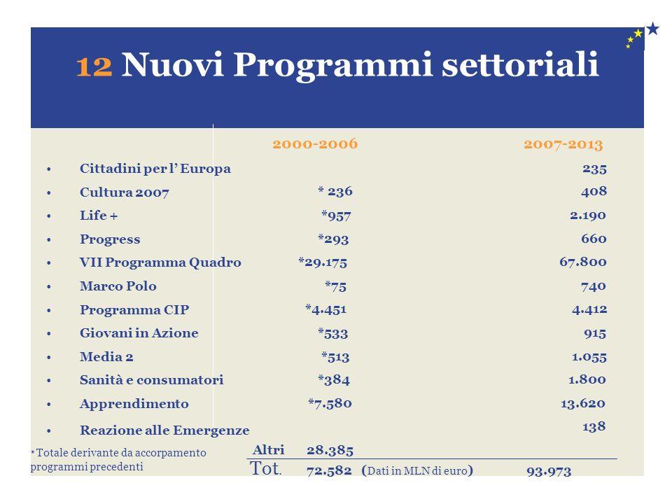 12 Nuovi Programmi settoriali Cittadini per l Europa Cultura 2007 Life + Progress VII Programma Quadro Marco Polo Programma CIP Giovani in Azione Medi