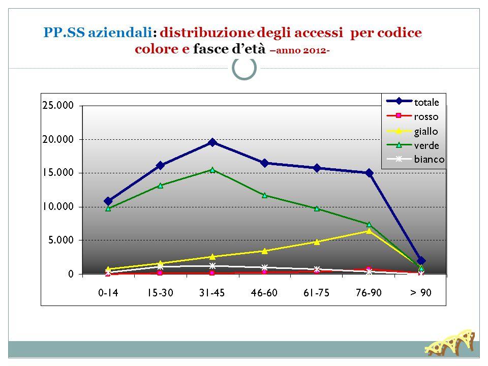 PP.SS aziendali: distribuzione degli accessi per codice colore e fasce detà –anno 2012-