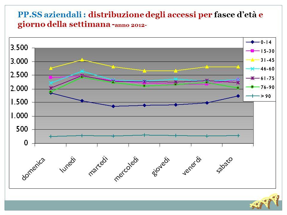 PP.SS aziendali : distribuzione degli accessi per fasce detà e giorno della settimana - anno 2012-