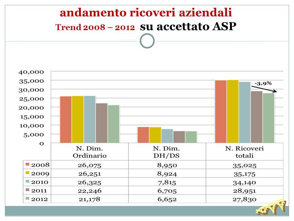 andamento ricoveri aziendali Trend 2008 – 2012 su accettato ASP