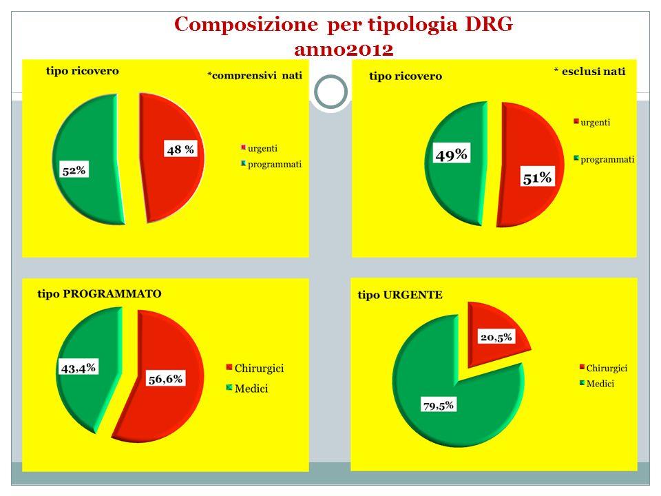 * esclusi nati Composizione per tipologia DRG anno2012
