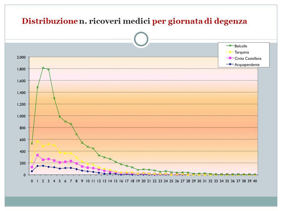 Distribuzione n. ricoveri medici per giornata di degenza