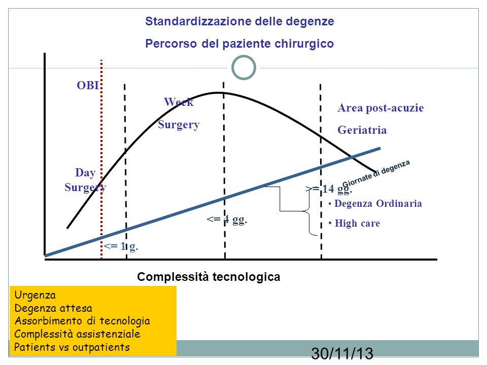 30/11/13 Giornate di degenza Standardizzazione delle degenze Percorso del paziente chirurgico <= 1 g.