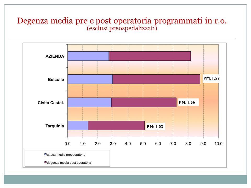 Degenza media pre e post operatoria programmati in r.o. (esclusi preospedalizzati)