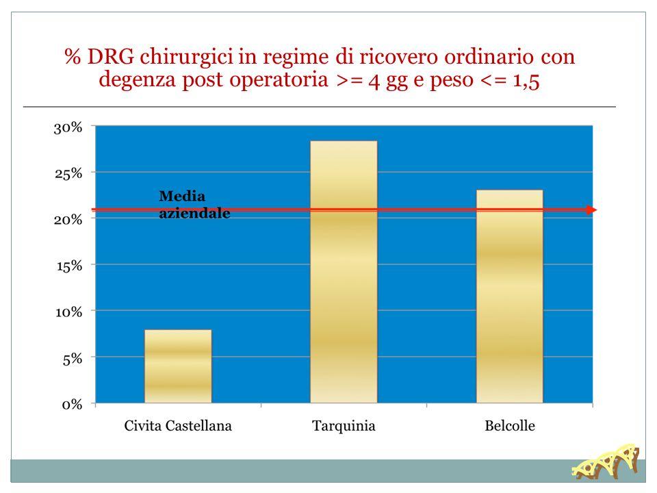 % DRG chirurgici in regime di ricovero ordinario con degenza post operatoria >= 4 gg e peso <= 1,5