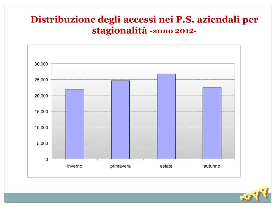 Distribuzione degli accessi nei P.S. aziendali per stagionalità -anno 2012-