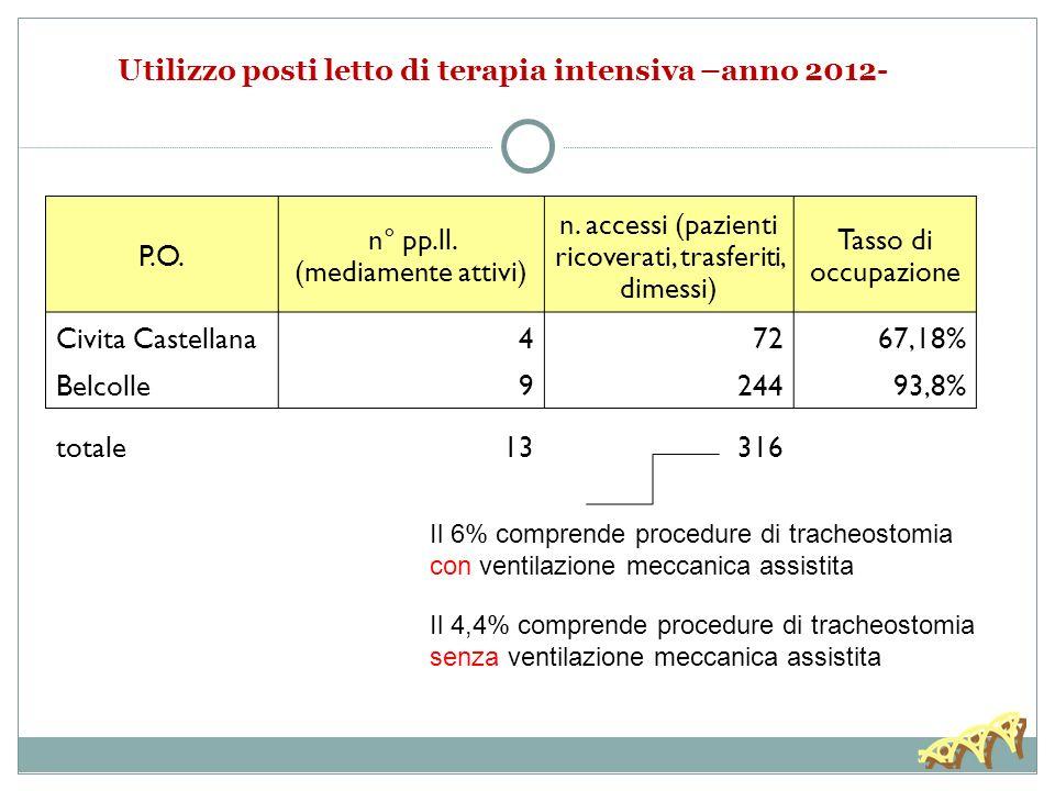 Utilizzo posti letto di terapia intensiva –anno 2012- P.O.