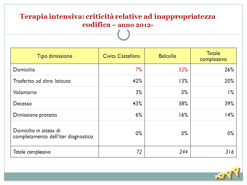 Terapia intensiva: criticità relative ad inappropriatezza codifica – anno 2012- Tipo dimissioneCivita CastellanaBelcolle Totale complessivo Domicilio7%32%26% Trasferito ad altro Istituto42%13%20% Volontario3%0%1% Decesso43%38%39% Dimissione protetta6%16%14% Domicilio in attesa di completamento dell iter diagnostico 0% Totale complessivo72244316
