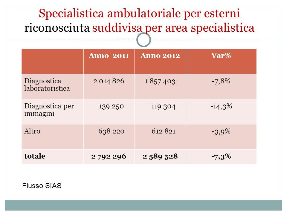 Anno 2011Anno 2012Var% Diagnostica laboratoristica 2 014 8261 857 403-7,8% Diagnostica per immagini 139 250 119 304-14,3% Altro 638 220 612 821-3,9% totale2 792 2962 589 528-7,3% Flusso SIAS Specialistica ambulatoriale per esterni riconosciuta suddivisa per area specialistica