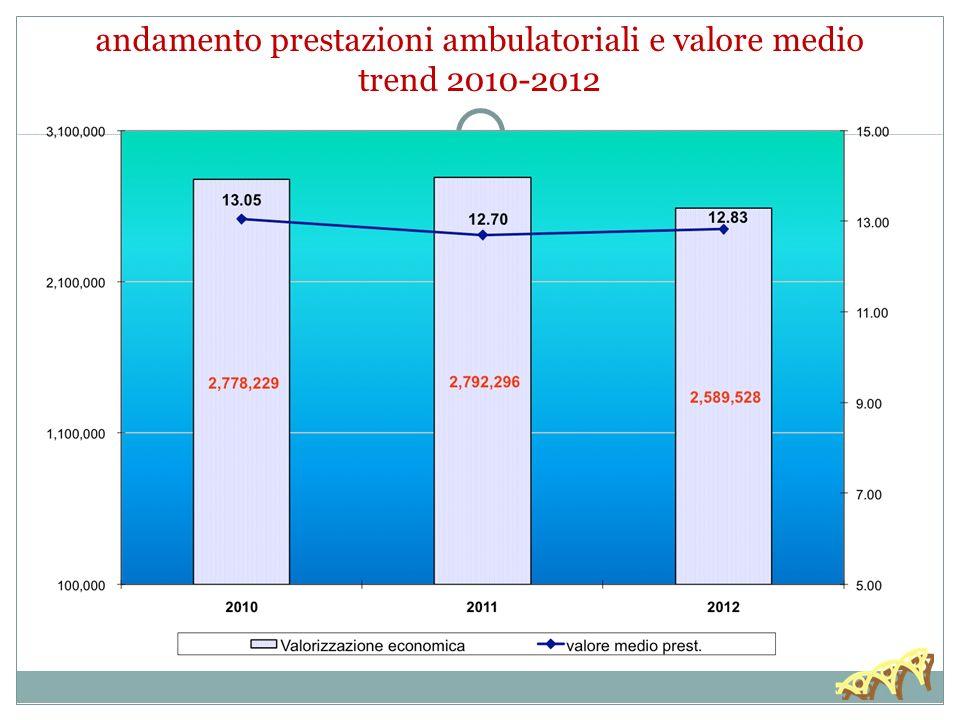 andamento prestazioni ambulatoriali e valore medio trend 2010-2012