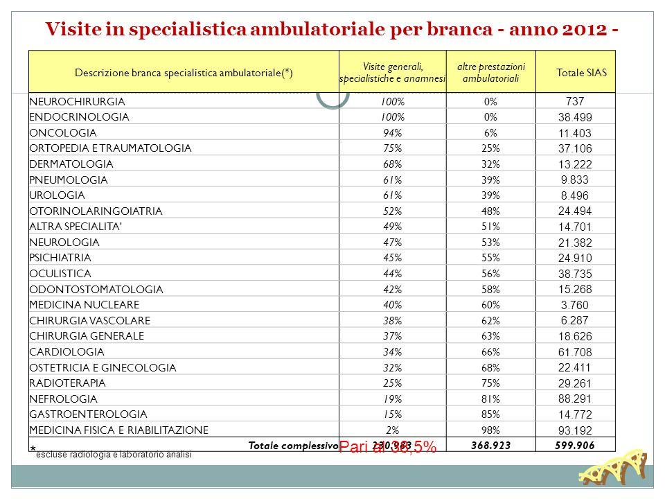 Visite in specialistica ambulatoriale per branca - anno 2012 - Descrizione branca specialistica ambulatoriale(*) Visite generali, specialistiche e anamnesi altre prestazioni ambulatoriali Totale SIAS NEUROCHIRURGIA100%0% 737 ENDOCRINOLOGIA100%0% 38.499 ONCOLOGIA94%6% 11.403 ORTOPEDIA E TRAUMATOLOGIA75%25% 37.106 DERMATOLOGIA68%32% 13.222 PNEUMOLOGIA61%39% 9.833 UROLOGIA61%39% 8.496 OTORINOLARINGOIATRIA52%48% 24.494 ALTRA SPECIALITA 49%51% 14.701 NEUROLOGIA47%53% 21.382 PSICHIATRIA45%55% 24.910 OCULISTICA44%56% 38.735 ODONTOSTOMATOLOGIA42%58% 15.268 MEDICINA NUCLEARE40%60% 3.760 CHIRURGIA VASCOLARE38%62% 6.287 CHIRURGIA GENERALE37%63% 18.626 CARDIOLOGIA34%66% 61.708 OSTETRICIA E GINECOLOGIA32%68% 22.411 RADIOTERAPIA25%75% 29.261 NEFROLOGIA19%81% 88.291 GASTROENTEROLOGIA15%85% 14.772 MEDICINA FISICA E RIABILITAZIONE2%98% 93.192 Totale complessivo230.983368.923599.906 Pari al 38,5% * escluse radiologia e laboratorio analisi