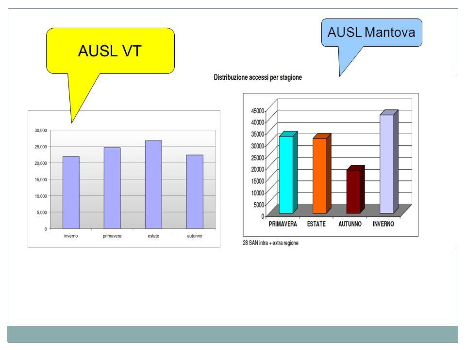 PP.SS aziendali : distribuzione degli accessi esitati in ricovero per giorno della settimana -anno 2012- PP.SS aziendali : distribuzione degli accessi per giorno della settimana -anno 2012-