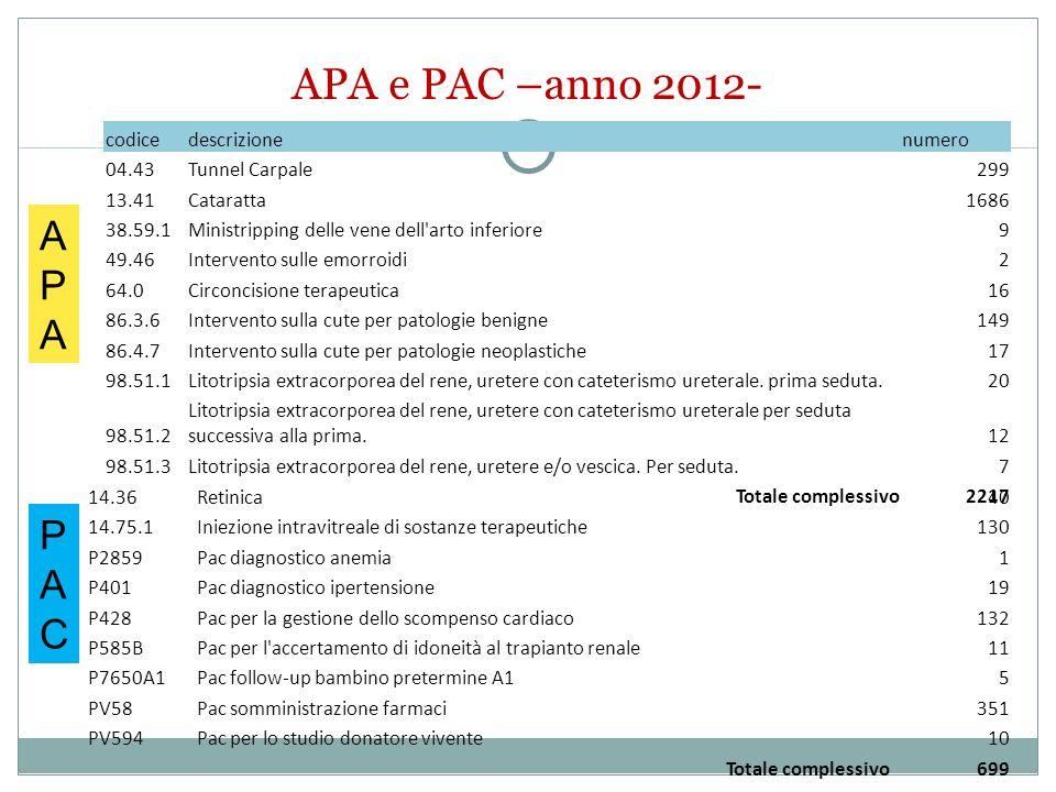 APA e PAC –anno 2012- codicedescrizionenumero 04.43Tunnel Carpale299 13.41Cataratta1686 38.59.1Ministripping delle vene dell arto inferiore9 49.46Intervento sulle emorroidi2 64.0Circoncisione terapeutica16 86.3.6Intervento sulla cute per patologie benigne149 86.4.7Intervento sulla cute per patologie neoplastiche17 98.51.1Litotripsia extracorporea del rene, uretere con cateterismo ureterale.