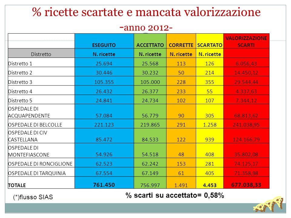 % ricette scartate e mancata valorizzazione - anno 2012- ESEGUITOACCETTATOCORRETTESCARTATO VALORIZZAZIONE SCARTI DistrettoN.