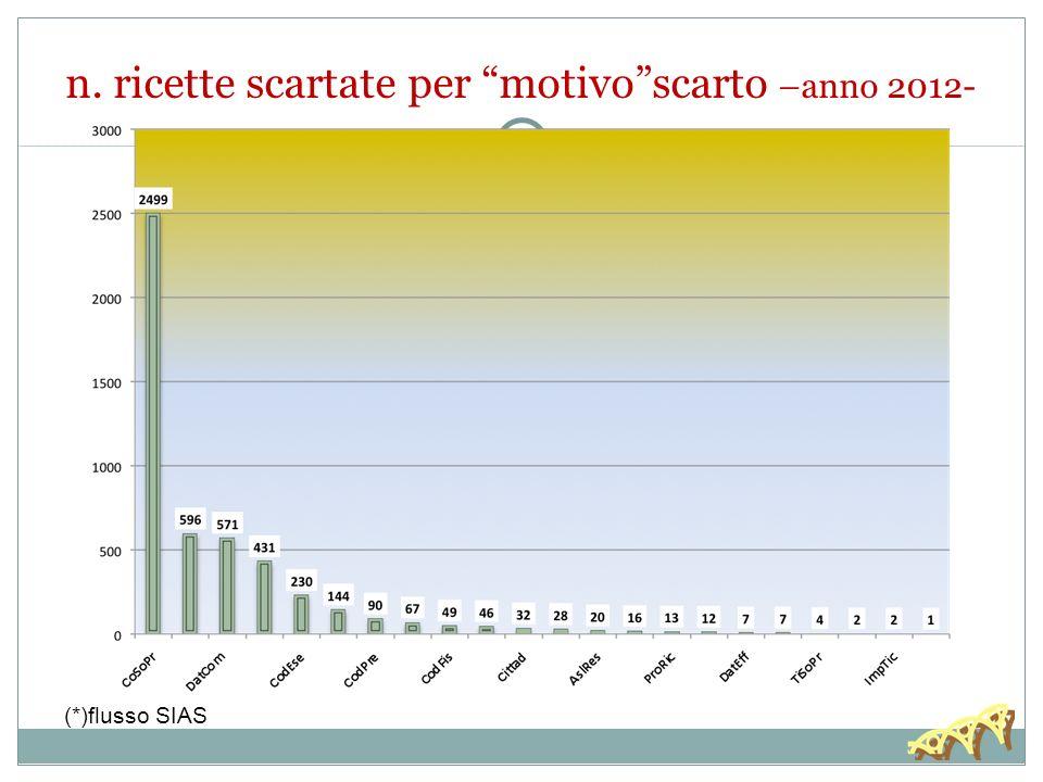 n. ricette scartate per motivoscarto –anno 2012- (*)flusso SIAS
