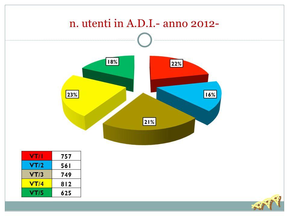 n. utenti in A.D.I.- anno 2012- VT/1 757 VT/2 561 VT/3 749 VT/4 812 VT/5 625