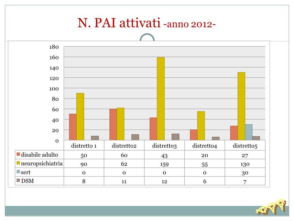 N. PAI attivati -anno 2012-