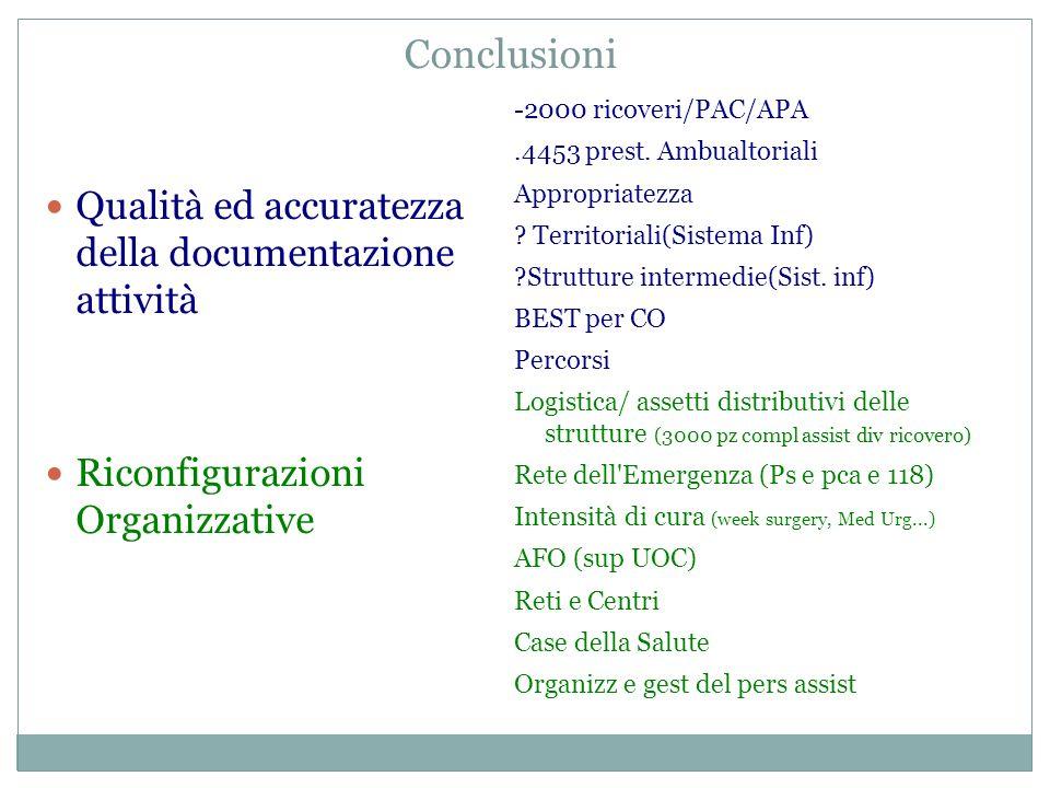 Conclusioni Qualità ed accuratezza della documentazione attività Riconfigurazioni Organizzative -2000 ricoveri/PAC/APA.4453 prest.
