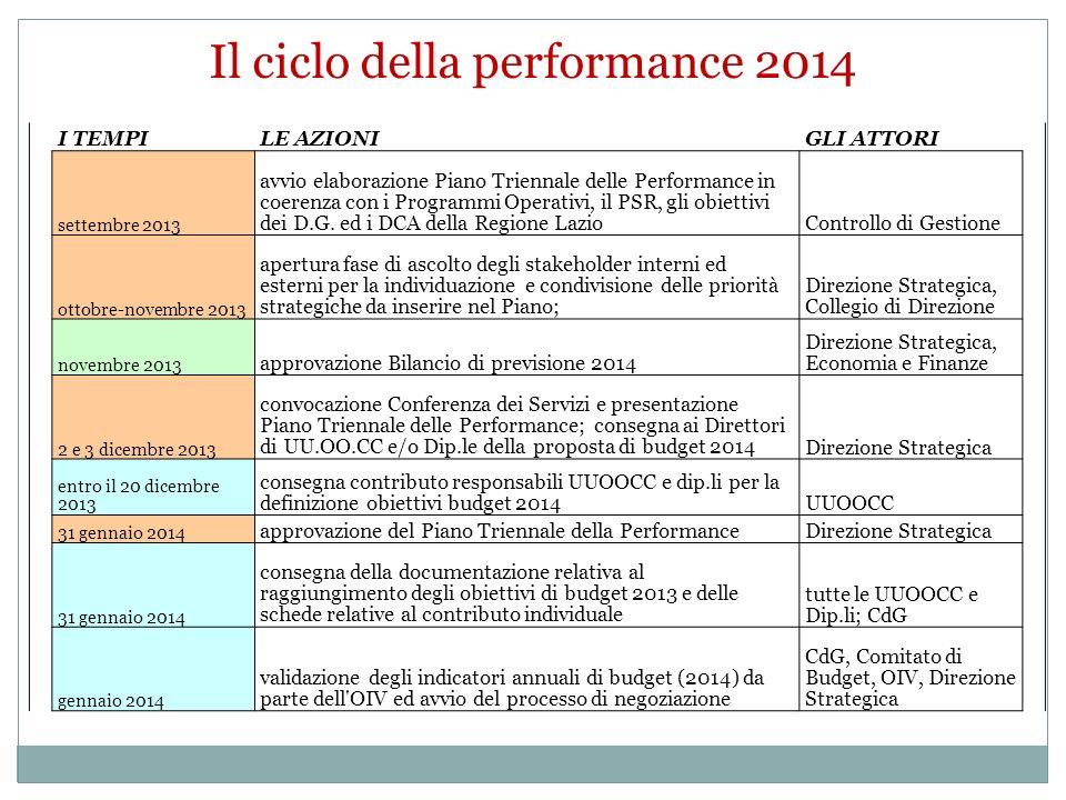 I TEMPILE AZIONIGLI ATTORI settembre 2013 avvio elaborazione Piano Triennale delle Performance in coerenza con i Programmi Operativi, il PSR, gli obiettivi dei D.G.
