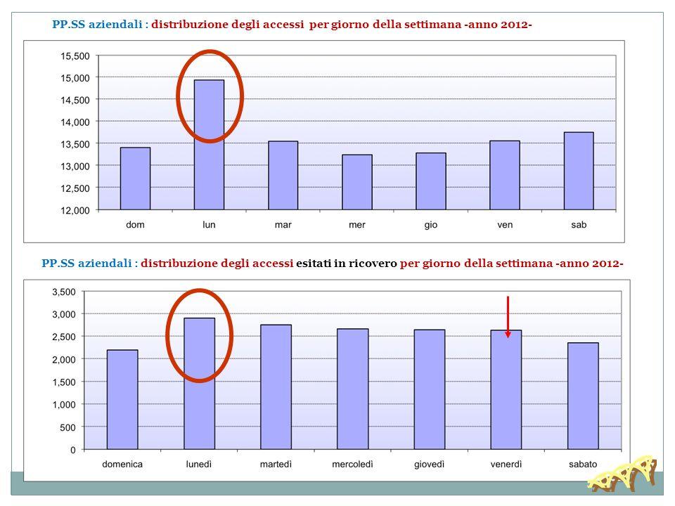 PP.SS aziendali : distribuzione degli accessi per codice colore e giorno della settimana - anno 2012 -