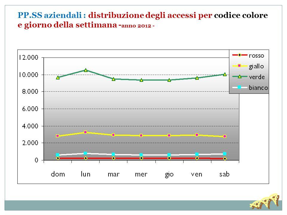 PP.SS aziendali - osservazione breve: DRG dimessi per linee di produzione -anno 2012-