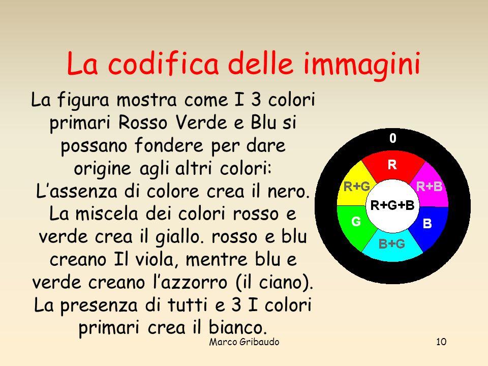 Marco Gribaudo10 La codifica delle immagini La figura mostra come I 3 colori primari Rosso Verde e Blu si possano fondere per dare origine agli altri colori: Lassenza di colore crea il nero.