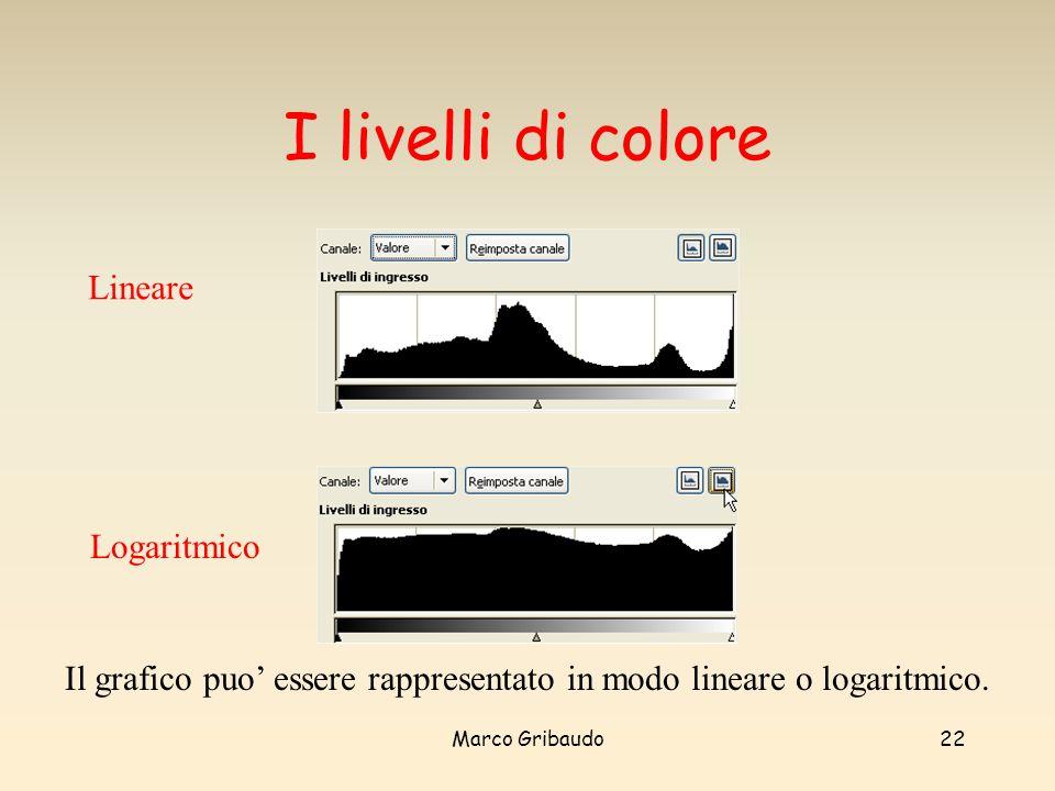 Marco Gribaudo22 I livelli di colore Lineare Il grafico puo essere rappresentato in modo lineare o logaritmico.