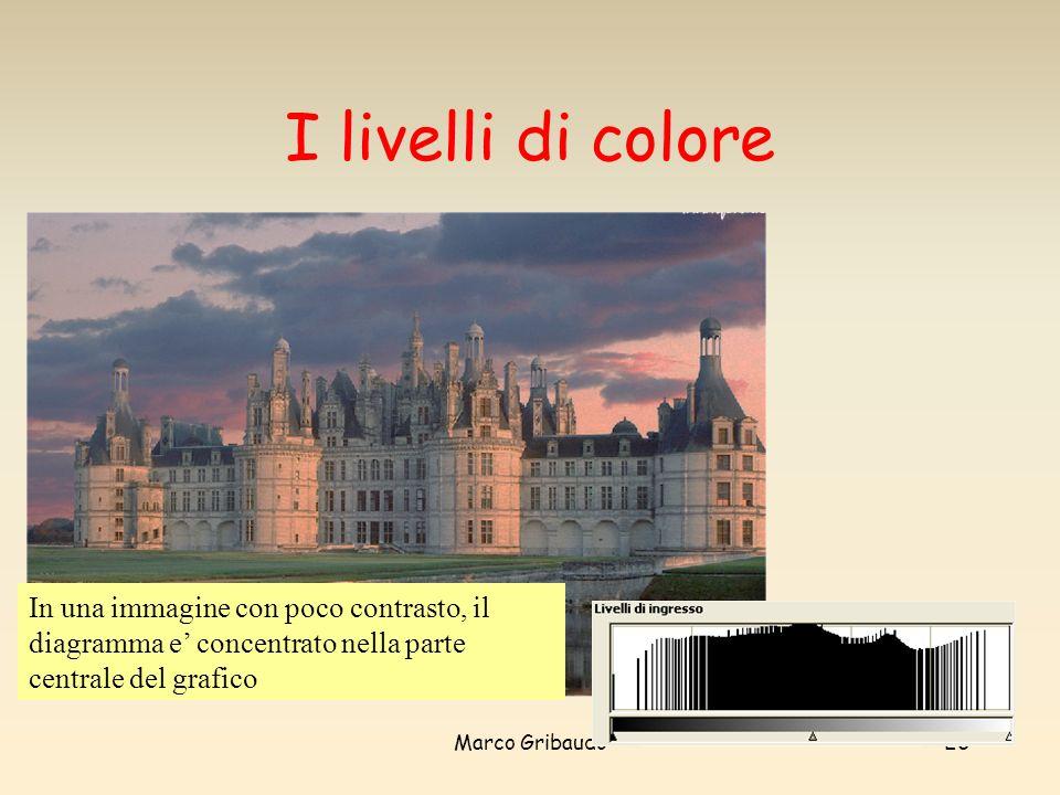 Marco Gribaudo26 I livelli di colore In una immagine con poco contrasto, il diagramma e concentrato nella parte centrale del grafico
