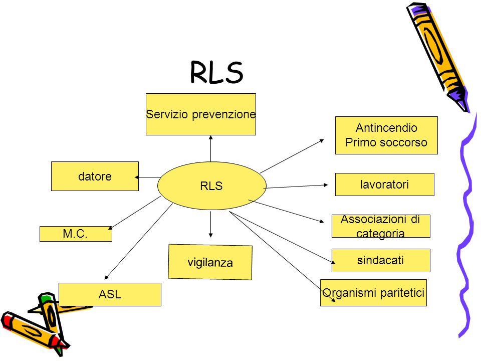RLS Servizio prevenzione vigilanza M.C. datore ASL Antincendio Primo soccorso lavoratori Associazioni di categoria sindacati Organismi paritetici