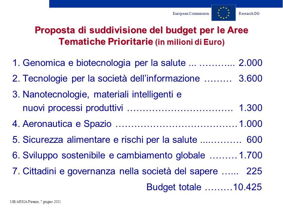 European CommissionResearch DG MB/ARSIA/Firenze, 7 giugno 2001 Proposta di suddivisione del budget per le Aree Tematiche Prioritarie (in milioni di Euro) 1.