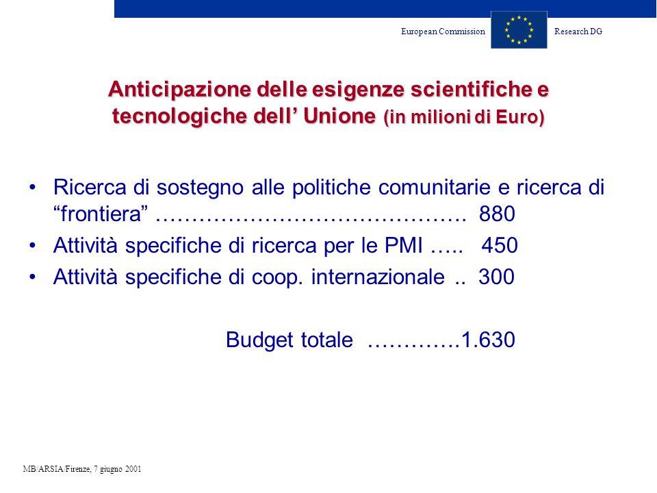 European CommissionResearch DG MB/ARSIA/Firenze, 7 giugno 2001 Anticipazione delle esigenze scientifiche e tecnologiche dell Unione (in milioni di Euro) Ricerca di sostegno alle politiche comunitarie e ricerca di frontiera …………………………………….