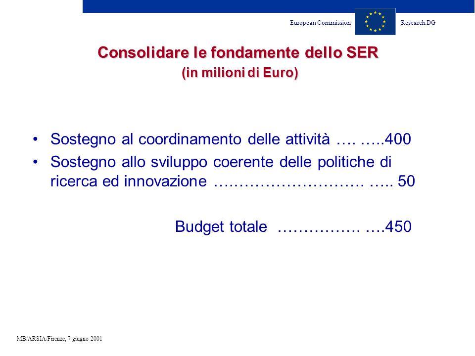 European CommissionResearch DG MB/ARSIA/Firenze, 7 giugno 2001 Consolidare le fondamente dello SER (in milioni di Euro) Sostegno al coordinamento delle attività ….