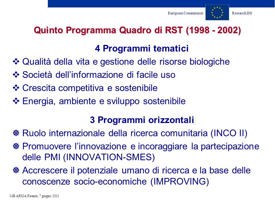 European CommissionResearch DG MB/ARSIA/Firenze, 7 giugno 2001 Quinto Programma Quadro di RST (1998 - 2002) 4 Programmi tematici Qualità della vita e gestione delle risorse biologiche Società dellinformazione di facile uso Crescita competitiva e sostenibile Energia, ambiente e sviluppo sostenibile 3 Programmi orizzontali Ruolo internazionale della ricerca comunitaria (INCO II) Promuovere linnovazione e incoraggiare la partecipazione delle PMI (INNOVATION-SMES) Accrescere il potenziale umano di ricerca e la base delle conoscenze socio-economiche (IMPROVING)