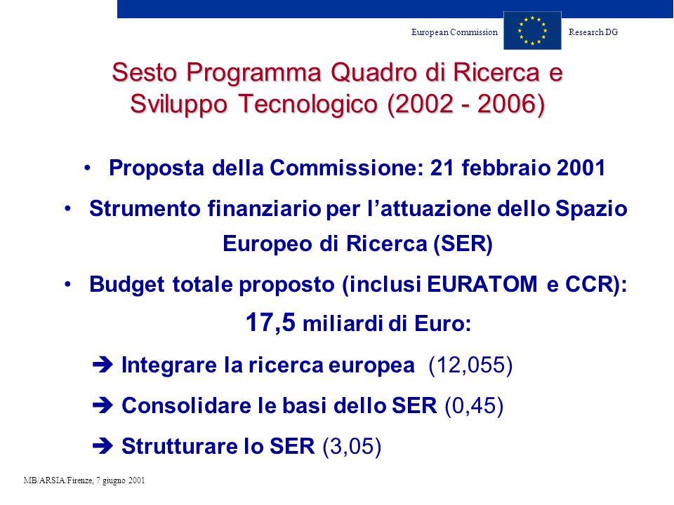European CommissionResearch DG MB/ARSIA/Firenze, 7 giugno 2001 Sesto Programma Quadro di Ricerca e Sviluppo Tecnologico (2002 - 2006) Proposta della Commissione: 21 febbraio 2001 Strumento finanziario per lattuazione dello Spazio Europeo di Ricerca (SER) Budget totale proposto (inclusi EURATOM e CCR): 17,5 miliardi di Euro: Integrare la ricerca europea (12,055) Consolidare le basi dello SER (0,45) Strutturare lo SER (3,05)