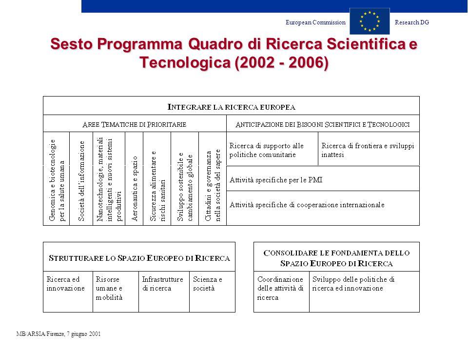 European CommissionResearch DG MB/ARSIA/Firenze, 7 giugno 2001 Sesto Programma Quadro di Ricerca Scientifica e Tecnologica (2002 - 2006)