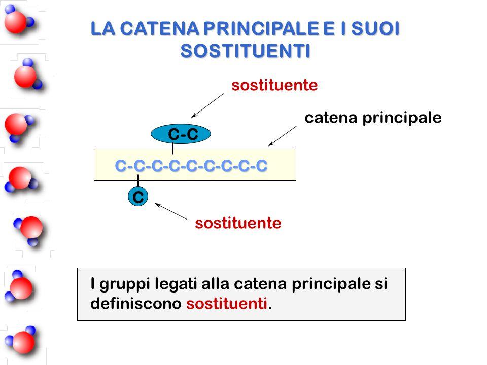 C-C-C-C-C-C-C-C-C C C-C catena principale sostituente LA CATENA PRINCIPALE E I SUOI SOSTITUENTI I gruppi legati alla catena principale si definiscono
