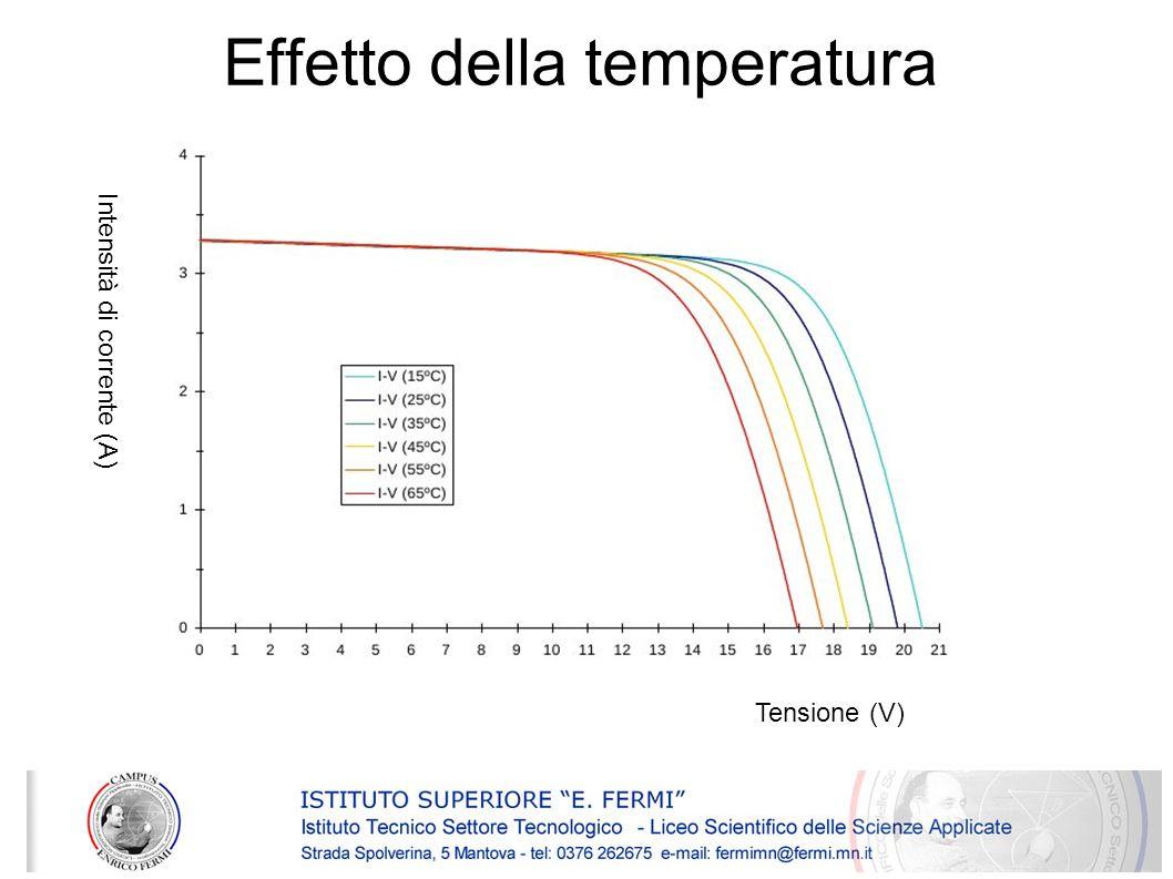 Effetto della temperatura Tensione (V) Intensità di corrente (A)