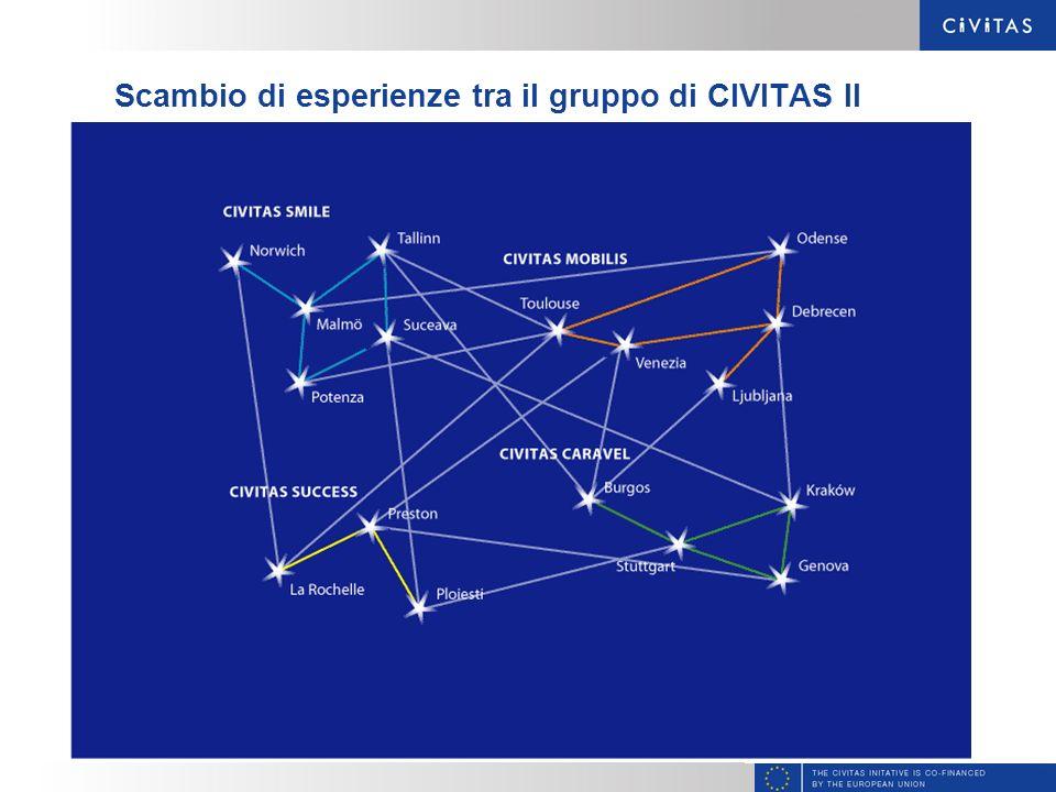 Scambio di esperienze tra il gruppo di CIVITAS II