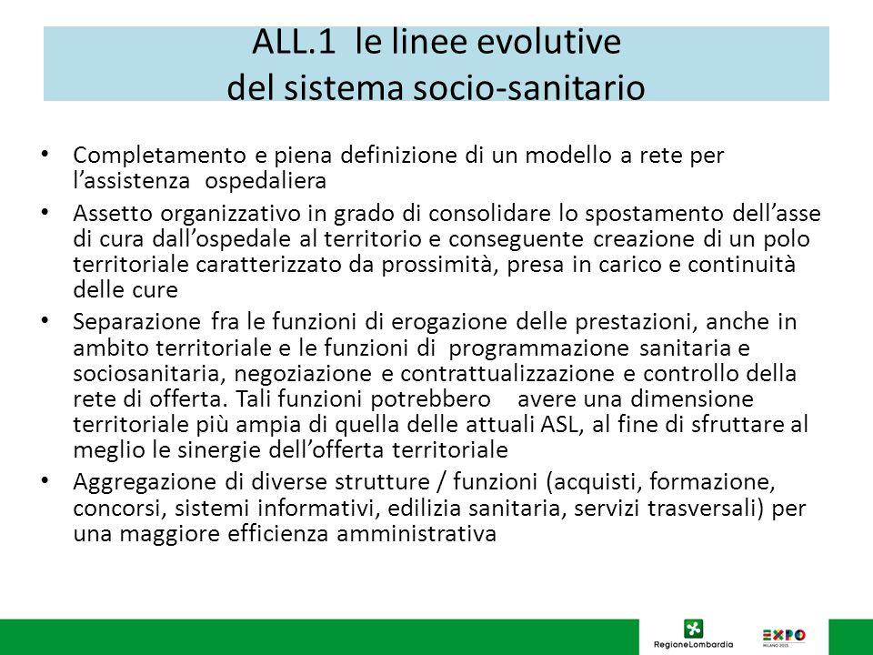 ALL.1 le linee evolutive del sistema socio-sanitario Completamento e piena definizione di un modello a rete per lassistenza ospedaliera Assetto organi