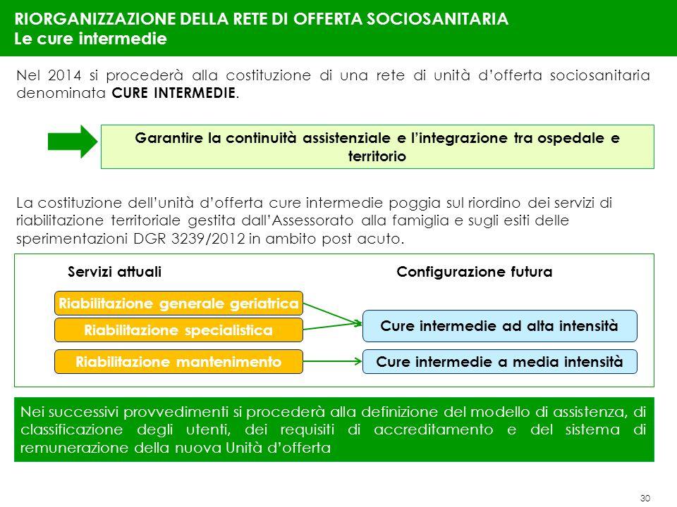 30 RIORGANIZZAZIONE DELLA RETE DI OFFERTA SOCIOSANITARIA Le cure intermedie Nel 2014 si procederà alla costituzione di una rete di unità dofferta sociosanitaria denominata CURE INTERMEDIE.