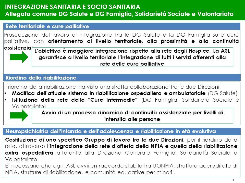4 INTEGRAZIONE SANITARIA E SOCIO SANITARIA Allegato comune DG Salute e DG Famiglia, Solidarietà Sociale e Volontariato Rete territoriale e cure pallia