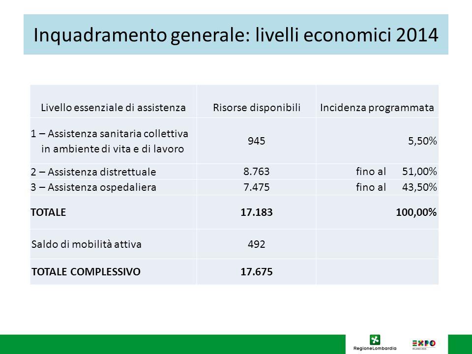 Inquadramento generale: livelli economici 2014 Livello essenziale di assistenzaRisorse disponibiliIncidenza programmata 1 – Assistenza sanitaria colle