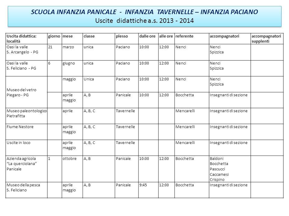 Uscita didattica: località giornomeseclasseplessodalle orealle orereferenteaccompagnatoriaccompagnatori supplenti Oasi la valle S. Arcangelo - PG 21ma