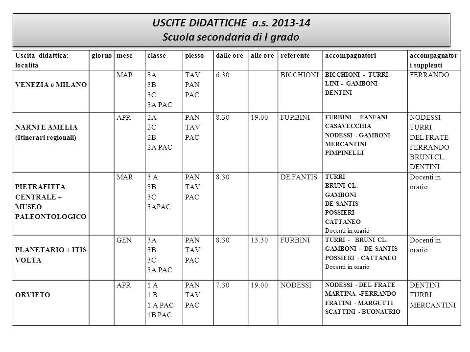 USCITE DIDATTICHE a.s. 2013-14 Scuola secondaria di I grado USCITE DIDATTICHE a.s. 2013-14 Scuola secondaria di I grado Uscita didattica: località gio