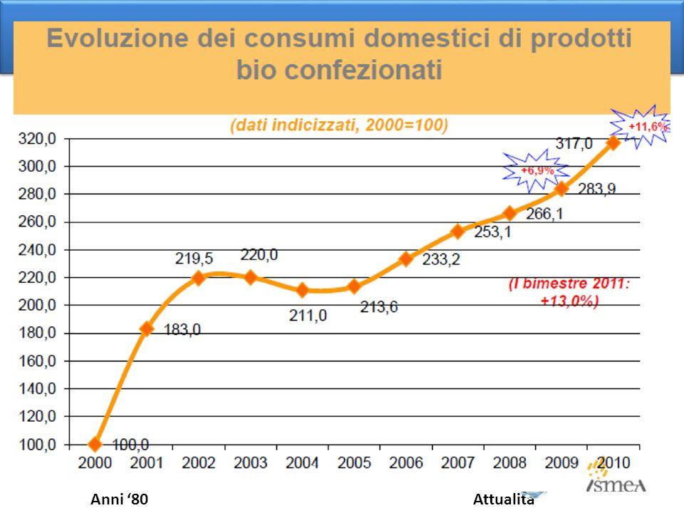 Perché una viticoltura sostenibile? Misure di accomp. Libro Bianco Delors Ecocondiz. rafforzata Ecocond- zionalità Interesse verso questioni ambiental