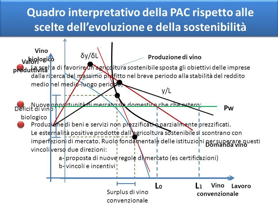Domanda vino Vino biologico Vino convenzionale Surplus di vino convenzionale Deficit di vino biologico Produzione di vino Quadro interpretativo della