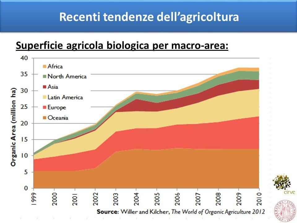 Recenti tendenze dellagricoltura Superficie agricola biologica per macro-area: